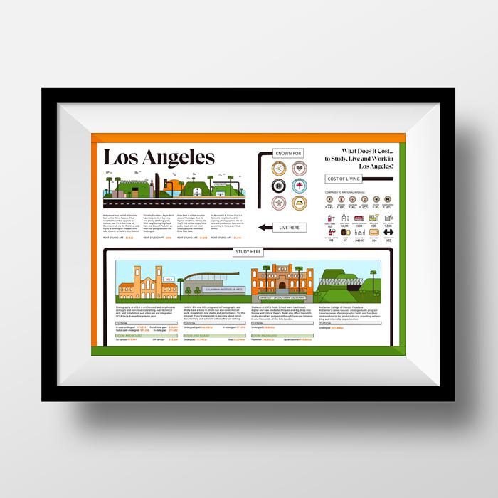 Infografía - vivir en Los Ángeles